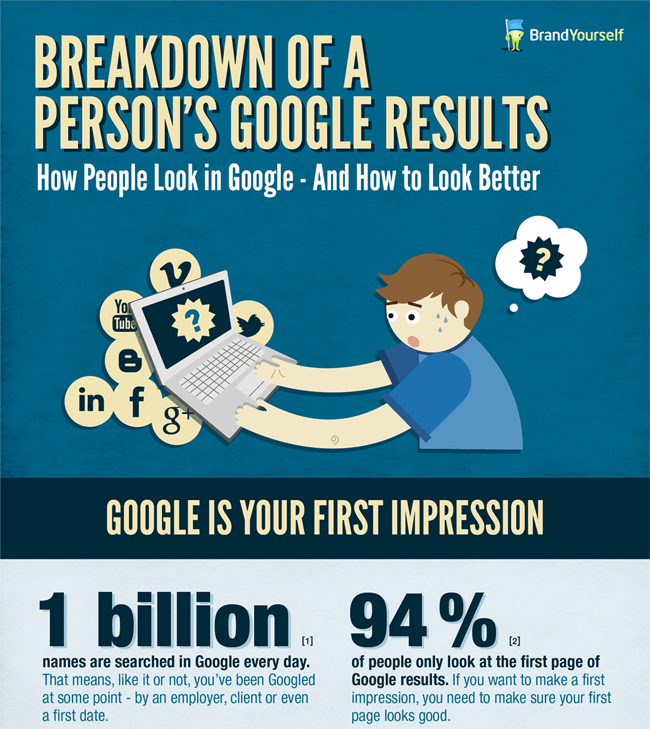 Breakdown of A Person's Google Results...and How to Look Better