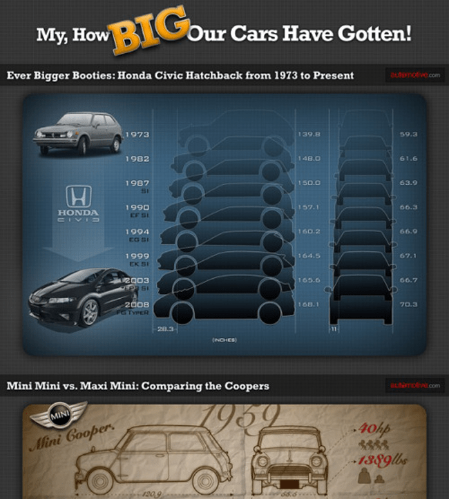 Car Sizes Through the Years