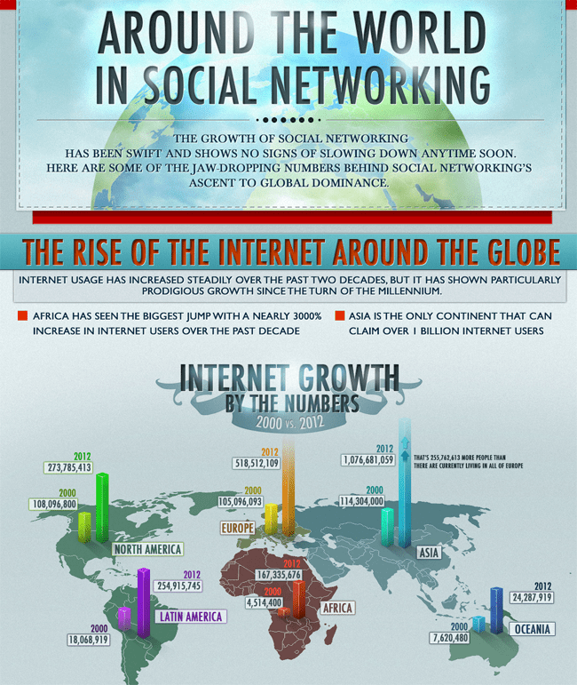 How the World Consumes Social Media