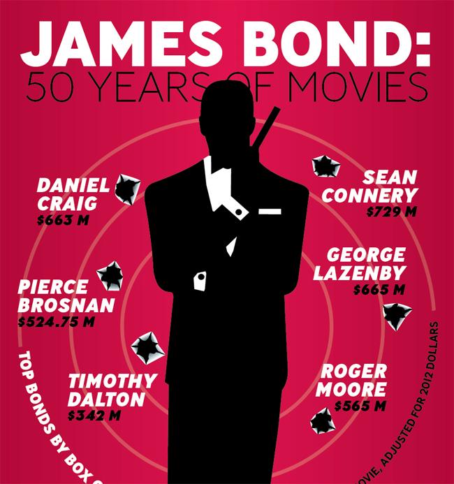 James Bond: 50 Years of Movies