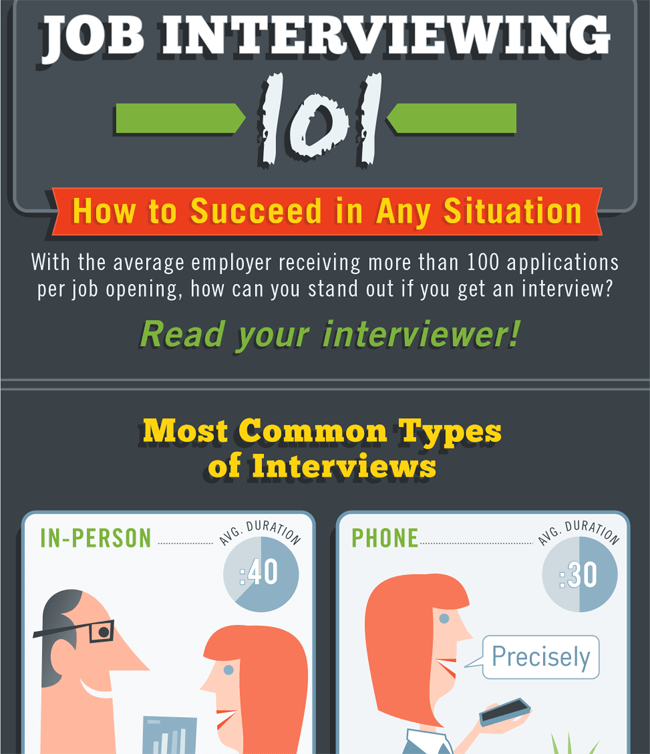 Job Interviewing 101 How to Succeed in Different Situations
