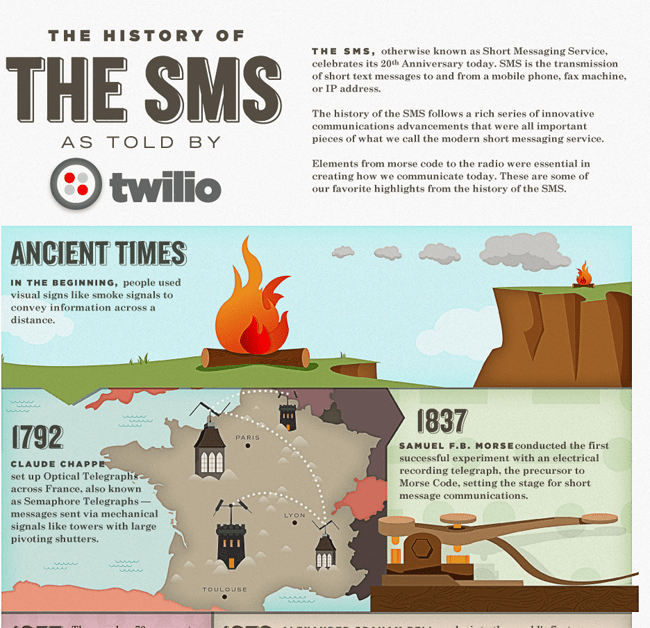 Texting Turns 20: The History of SMS