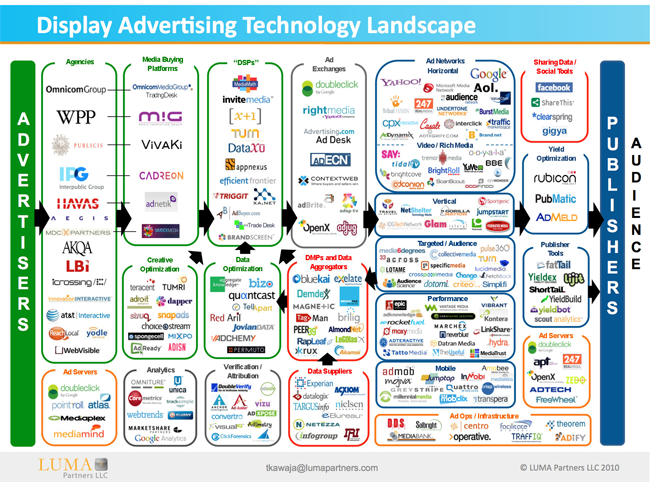The Display Ad Tech Landscape