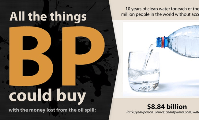 What BP could have bought with all the money they lost