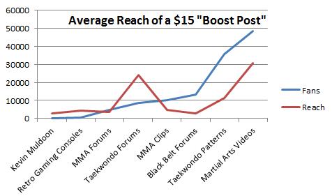 Facebook Boost Post Price Comparison