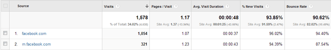 Referral Traffic from Facebook