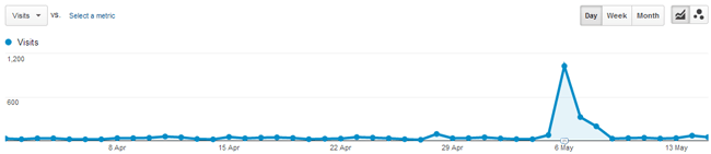Referral Traffic from 1 April to 15 May 2013