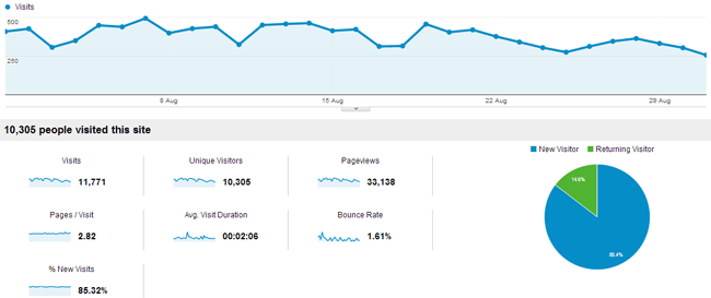 August 2013 Traffic for KevinMuldoon.com
