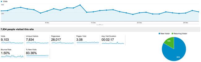 December 2013 Traffic for KevinMuldoon.com