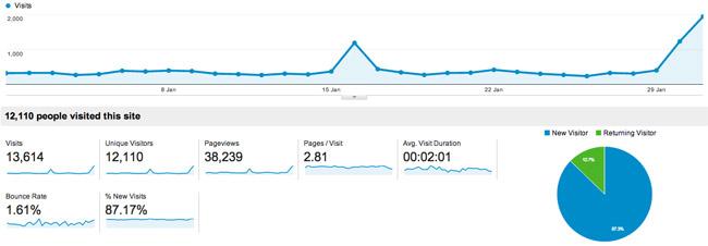 January 2013 Traffic