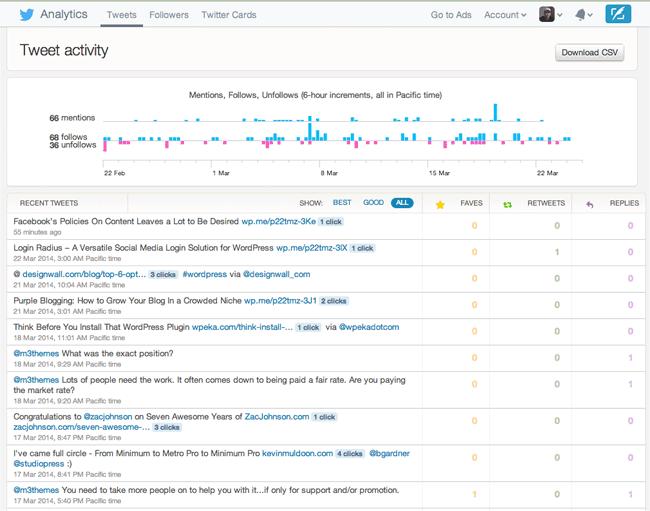 Twitter Analytics Tweets