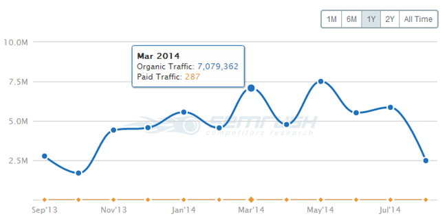 SEMrush Traffic Graph WordPress.org