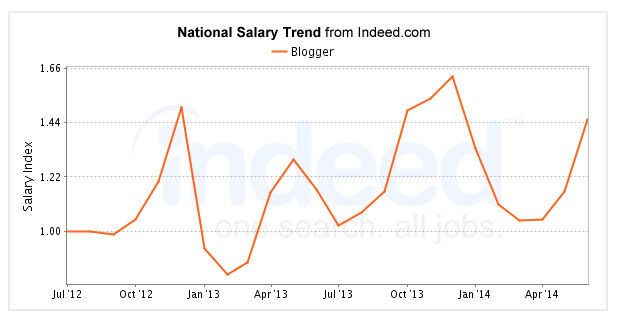 Glassdoor Salary Trends Table