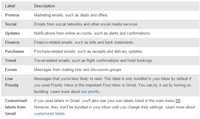 Inbox: bundles