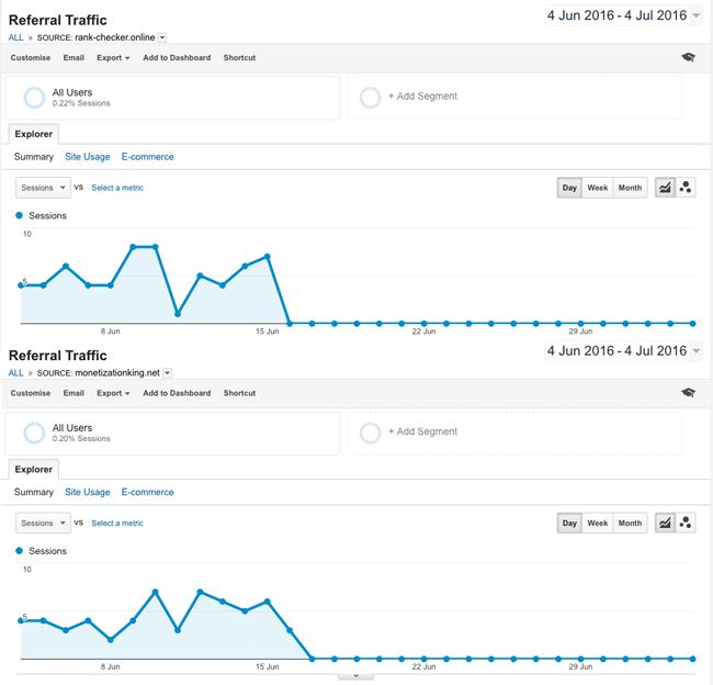 Referral Traffic for rank-checker.online and monetizationking.net