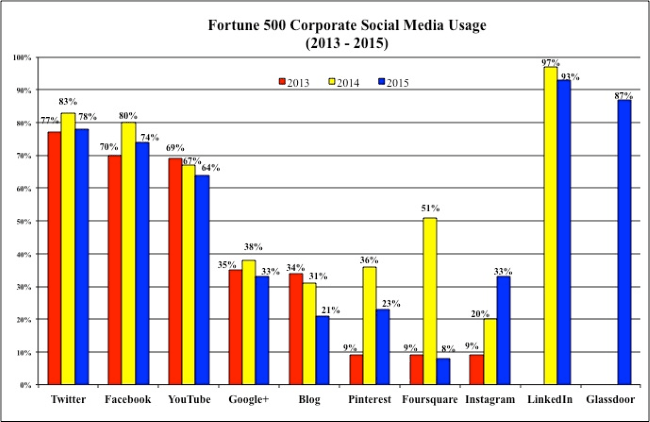 Fortune 500 Corporate Social Media Usage