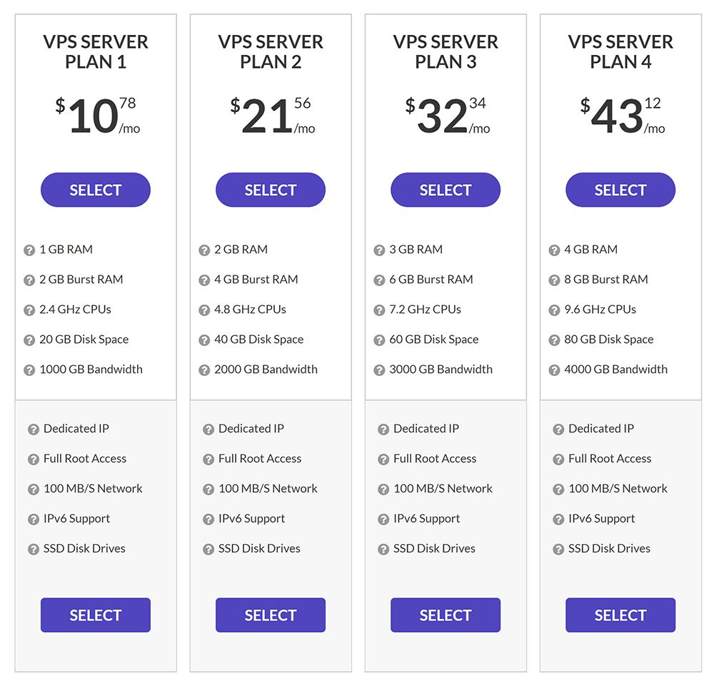 Hosting24 VPS Plans