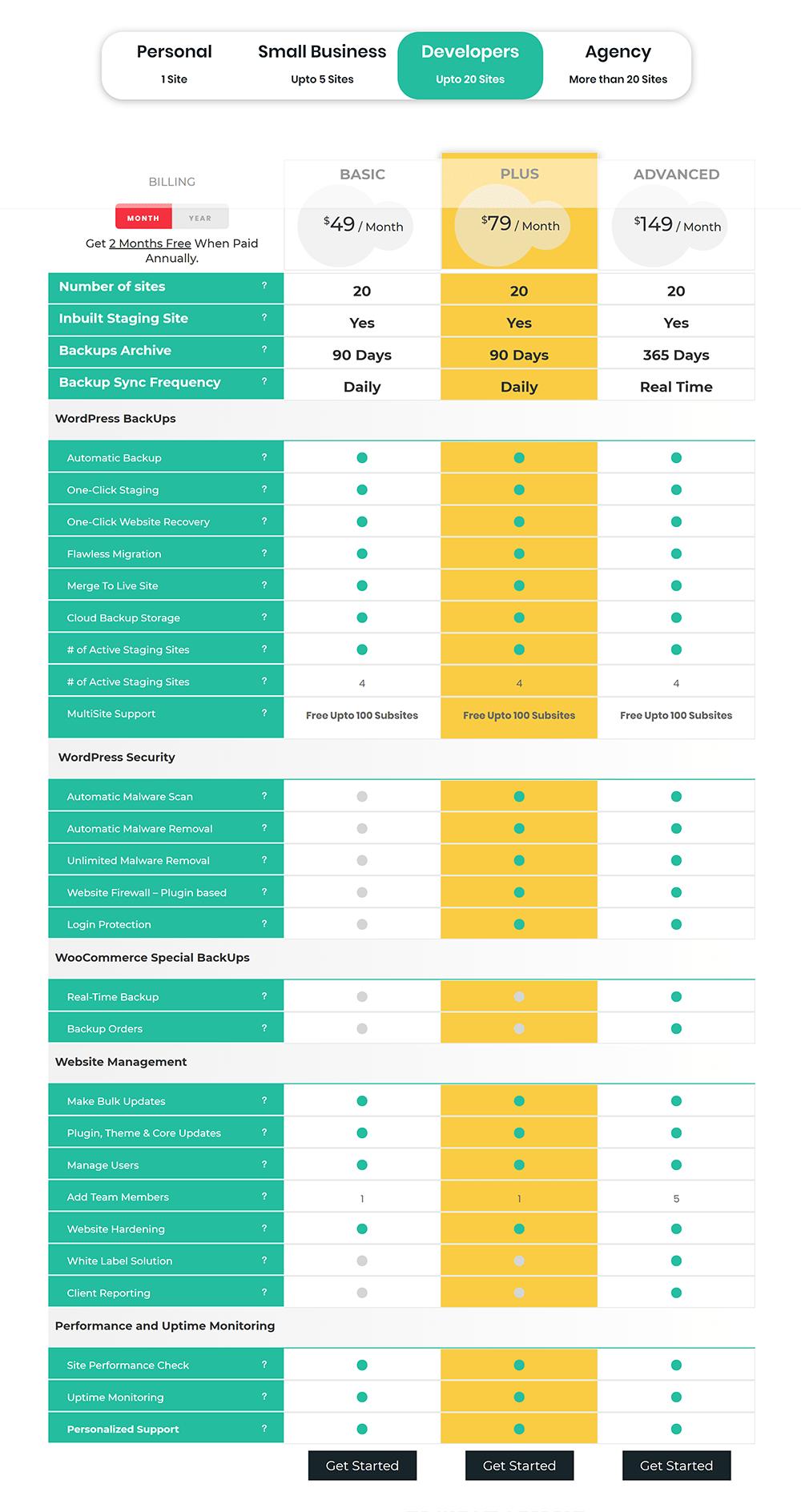 BlogVault Pricing - Developer Plan