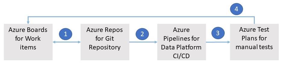Flow of work if using Azure Test Plans for Data Platform deployments