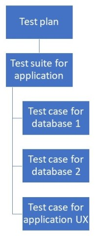 More complicated test plan structure in Azure Test Plans
