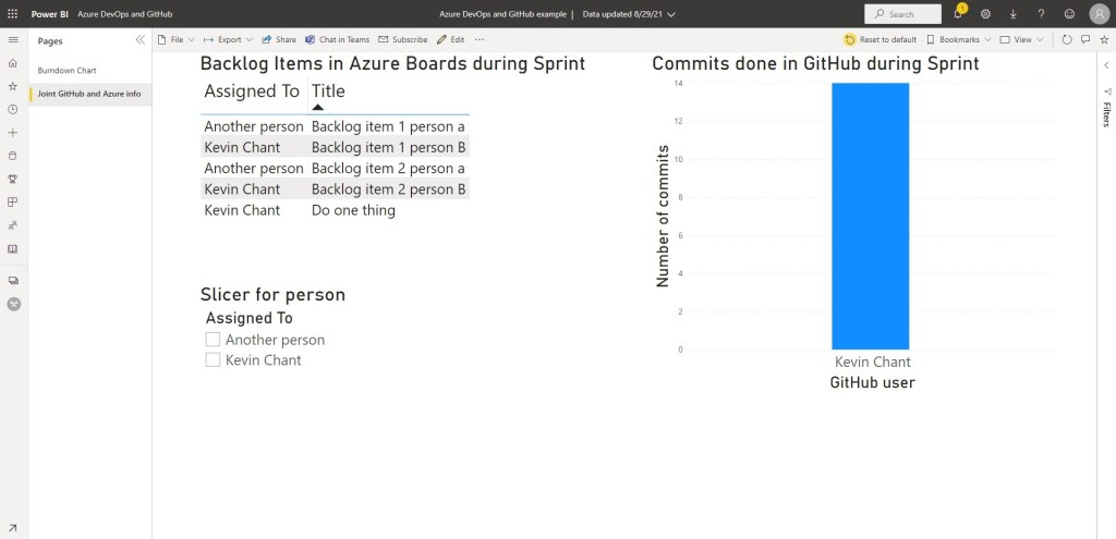 Power BI report for both Azure Boards and GitHub that's used for Azure Test Plans example