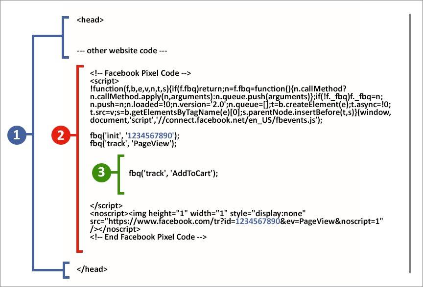 Code de base du pixel Facebook