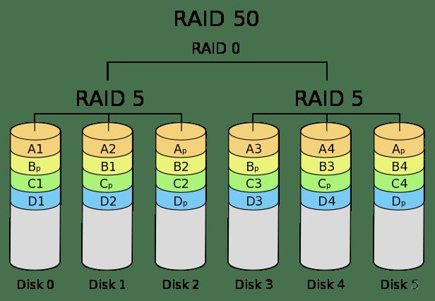 Configuración RAID 50