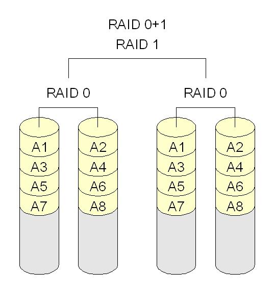 Configuración RAID 0+1