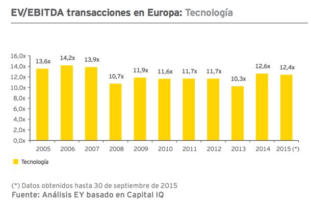 valoración de una startup - EBITDA Europa