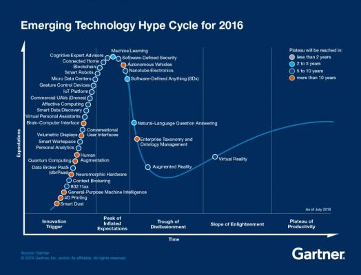gartner hype cycle - investor deck
