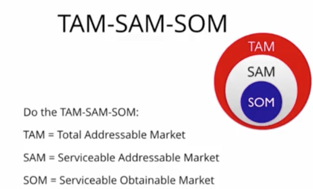Análisis del mercado TAM-SAM-SOM - investor deck