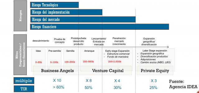 riesgo, valor e inversión - validación