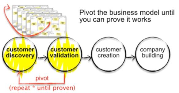 proceso de validación y pivotaje