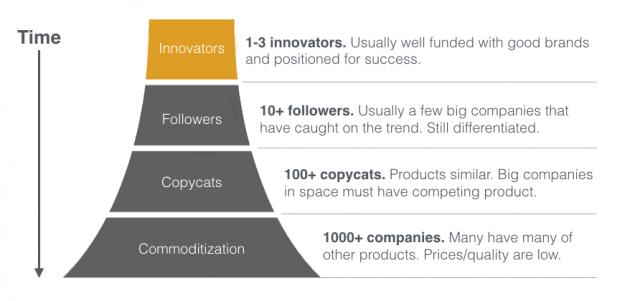 Comoditización de las startups de hardware