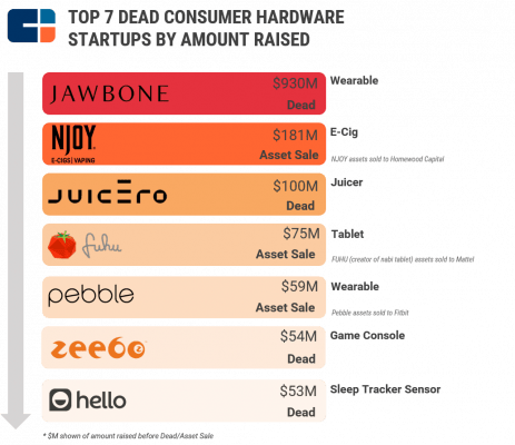 muerte de startups de hardware