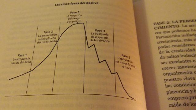 Empresas que caen - libros recomendados sobre startups