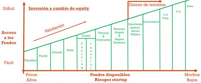 Fuentes de financiacion - arrancar una startup - arrancar mi startup