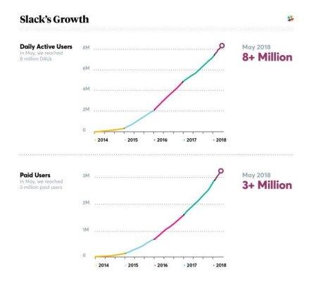 Crecimiento de slack - tracción
