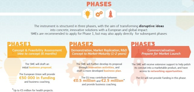 Fases Instrumento Pyme - Ayudas y subvenciones para startups