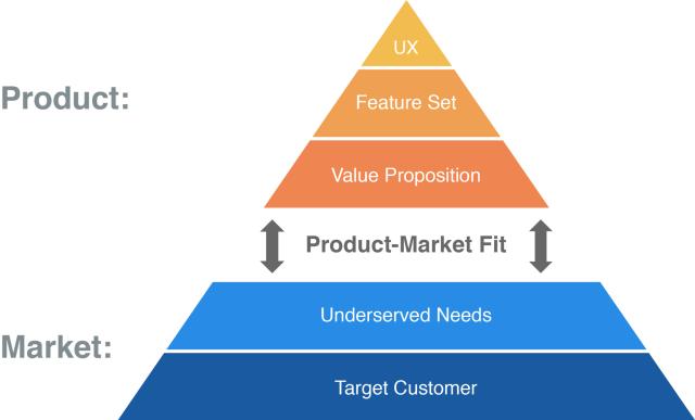 Product-Market-Fit-Pyramid - Eficacia y eficiencia en una startup