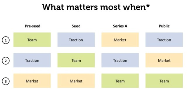 Valorar una startup en fase temprana criterios