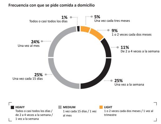 Uso del delivery en España