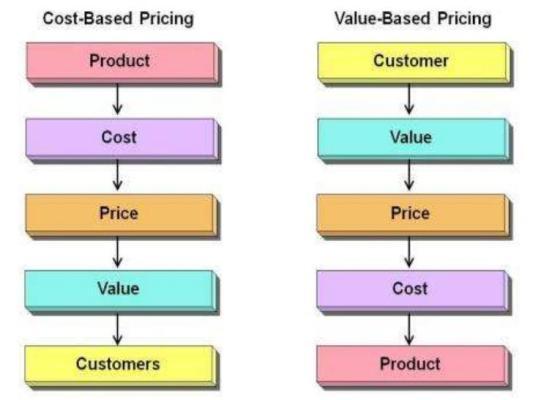 Valor y precio - Metodos para fijar el precio