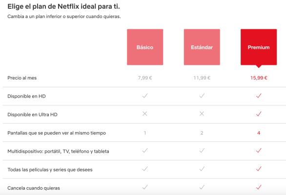 Fijación de precios Netflix Técnica del señuelo