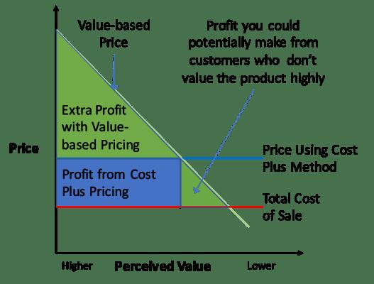Valor y precio percepcion