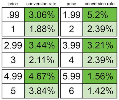 Estudio de precios atractivos psicología de los precios