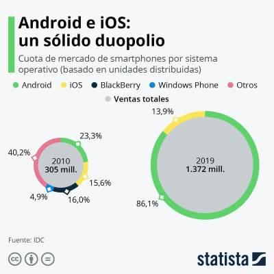duopolio ios y android