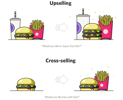 Upselling y cross-selling