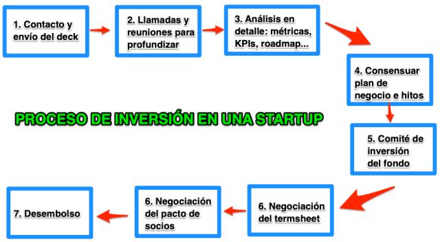 Proceso de inversión en una startup - Term sheet o carta de intenciones