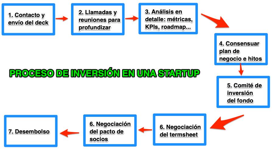 Proceso de inversión en una startup - Cosas a resolver (y revisar) en tu startup antes de levantar una ronda - Checklist para levantar una ronda de inversión